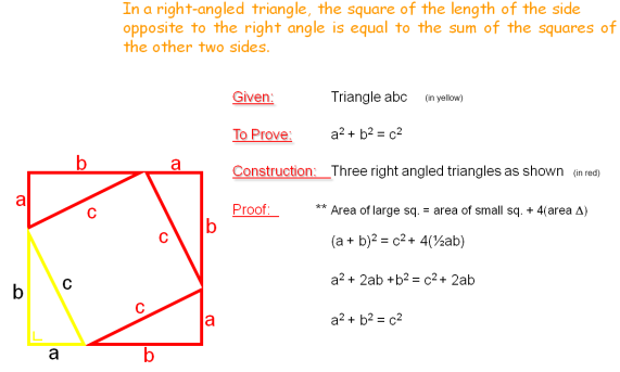 Graphical proof of Pythagoras's theorem