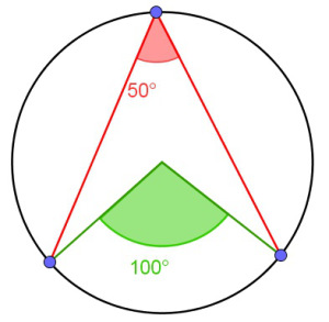 Theorem angles at centre and circumference