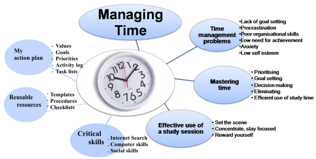 Time management for students mind map