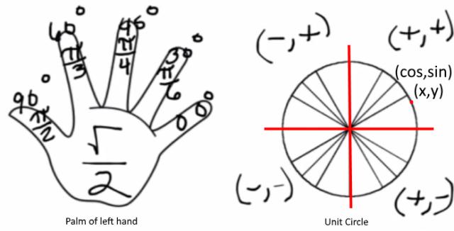 memorising-unit-circle