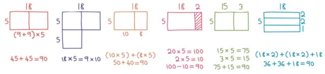 visual maths multiplication