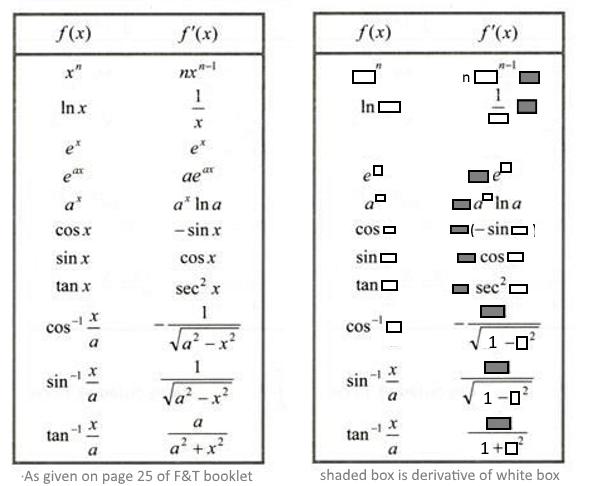 Chain Rule Visual