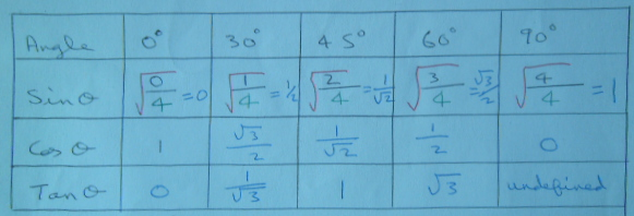 Table of trig values