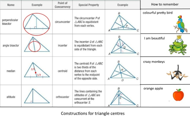 Triangle Centres
